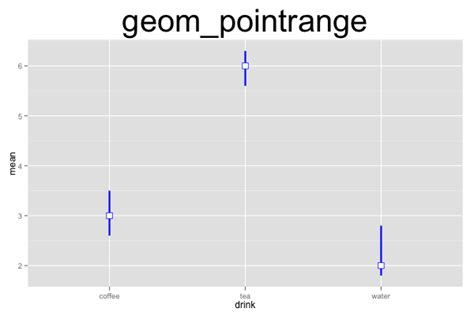 ggplot2 Quick Reference: geom_pointrange | Software and