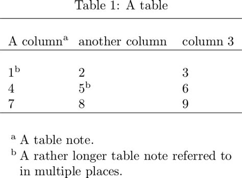 How to add footnote to table text multiple times - TeX