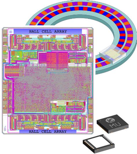 Trends Towards Single-Chip Optical and Magnetic Encoder iCs